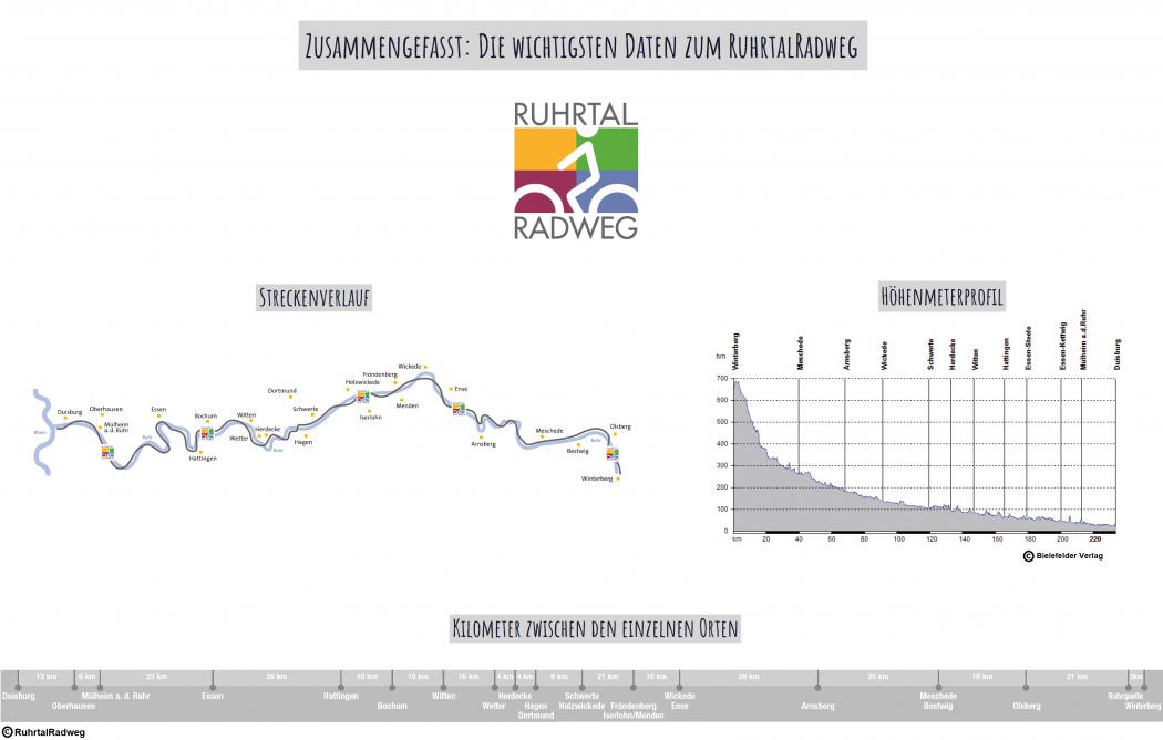 Das Foto zeigt eine Zusammenfassung der wichtigsten Infos zum RuhrtalRadweg: Streckenverlauf, Höhenmeter, Kilometer